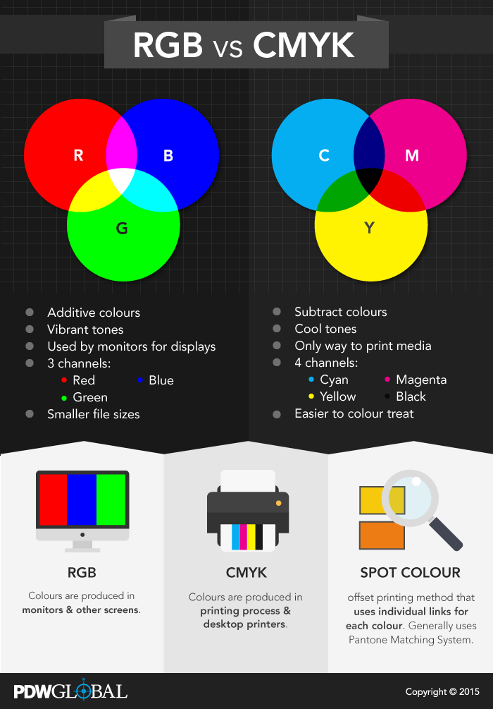 Rgb Vs Cmyk The Difference In Print Pdw Global